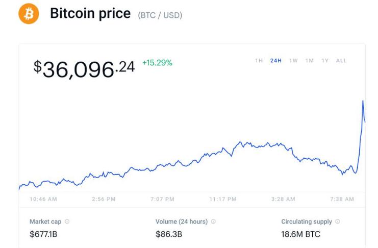 Elon Musk eleva o preço do Bitcoin para mais de 20%