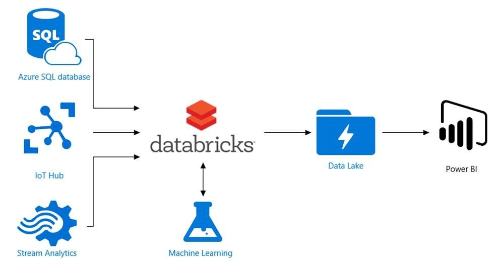 Databricks é financiada em US$ 1 bilhão por Amazon e Google